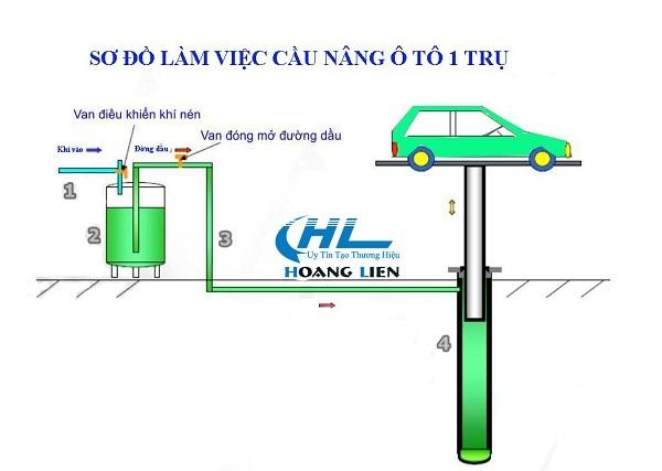 cấu tạo cầu nâng 1 trụ thủy lực