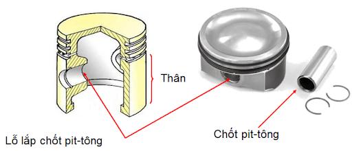 Phần thâm trục khuỷu thanh truyền