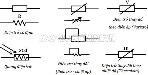 các ký hiệu của điện trở trong sơ đồ mạch điện
