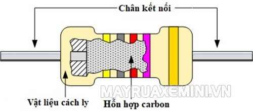 Cấu tạo của điện trở Cacbon