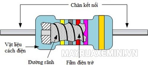 cấu tạo điện trở film