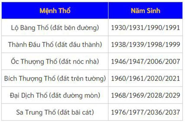 6 nạp âm trong mệnh Thổ tương ứng với năm sinh